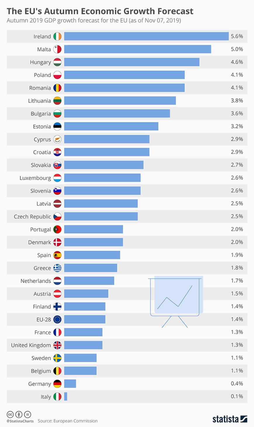 EU Economic Growth Forecast
